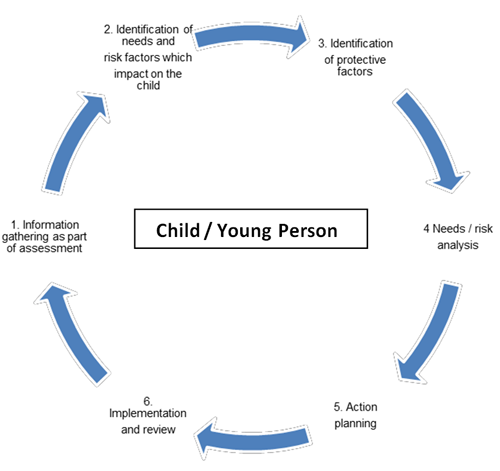 Child/Young Person